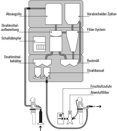 Anti-PCB Gebäudesanierung Kreislaufkomponenten