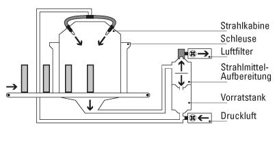 Kreislaufsystem – Komponenten