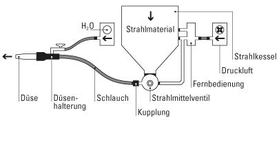Staubfrei-Strahlen
