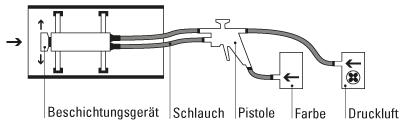 Rohrinnen-Strahlen
