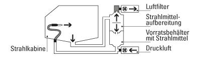 Erklärungsschaubild Kreislauf einer Strahlkabine