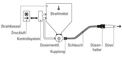 Druckstrahlsysteme