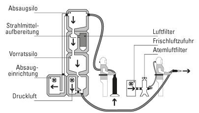Kreislaufkomponenten - mobiles Turmsystem