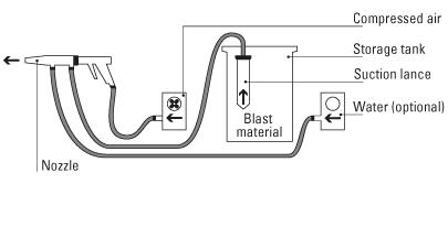 Injector Blasting