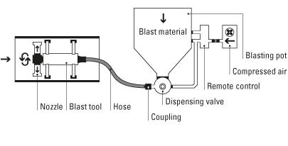 Inner Pipe Blasting