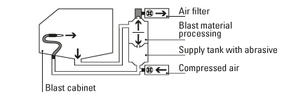 Basic blast cabinet components
