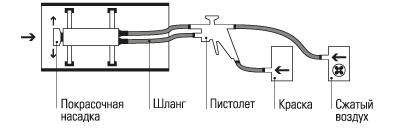 Защита Внутренней Поверхности Труб